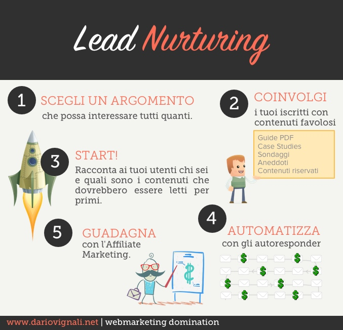 Lead Nurturing per il newsletter marketing