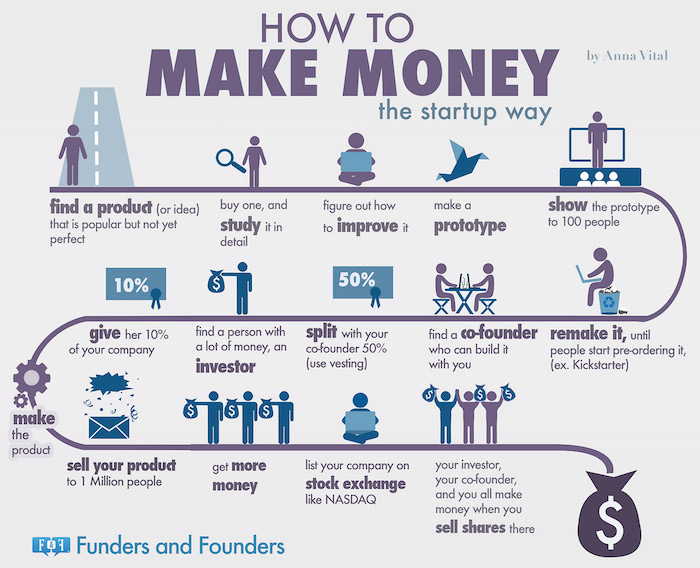 what can i do to earn money from home come creare una startup di successo la guida definitiva 3739