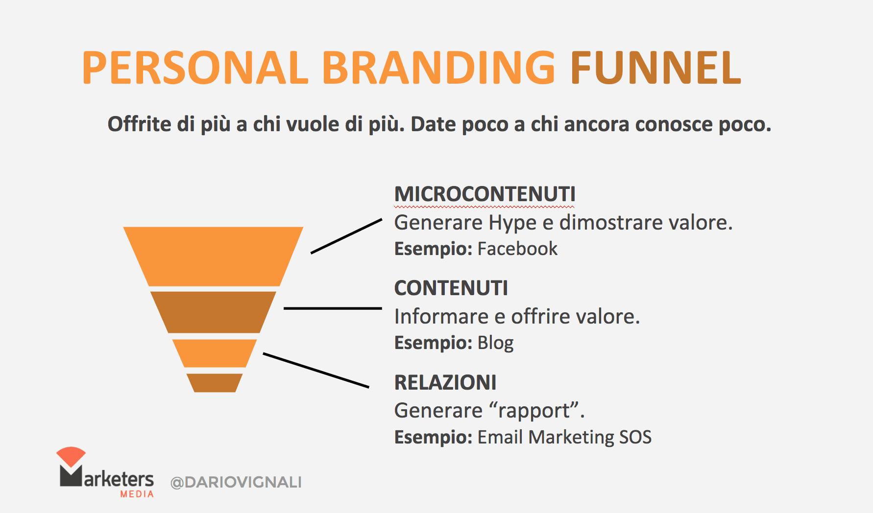 Personal Branding definizione