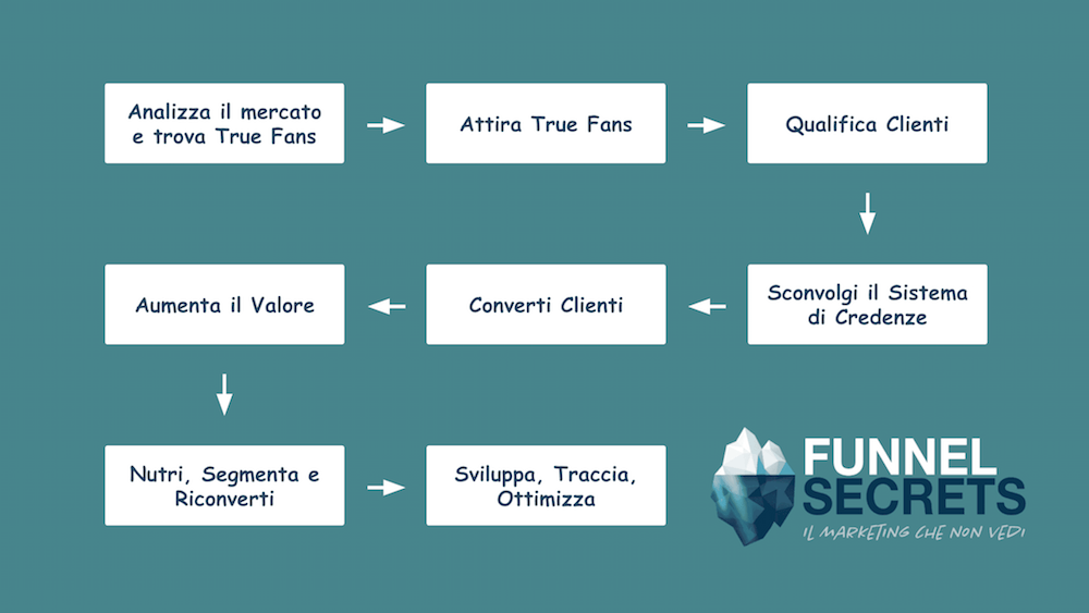 Funnel Secrets Metodo